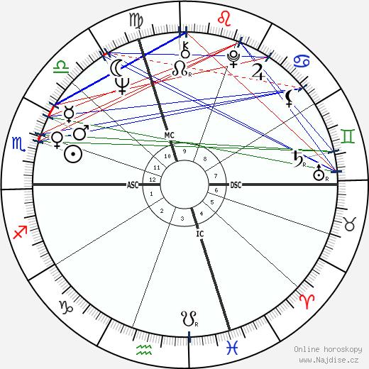 Pierangelo Bertoli wikipedie wiki 2018, 2019 horoskop