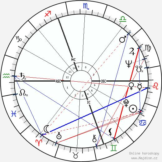 Piero Manzoni wikipedie wiki 2018, 2019 horoskop