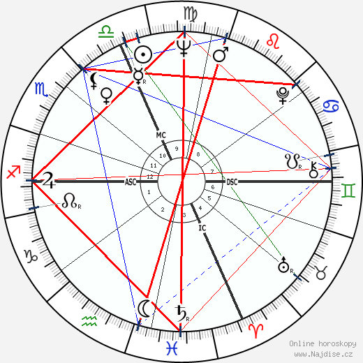 Pierquinto Cariaggi wikipedie wiki 2018, 2019 horoskop