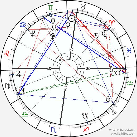 Pierre Abelin wikipedie wiki 2019, 2020 horoskop
