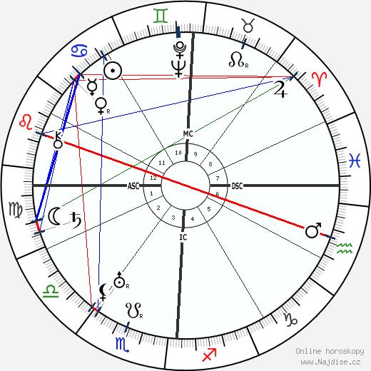 Pierre Blanchar wikipedie wiki 2019, 2020 horoskop