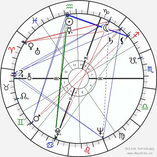Pierre Brice wikipedie wiki 2019, 2020 horoskop