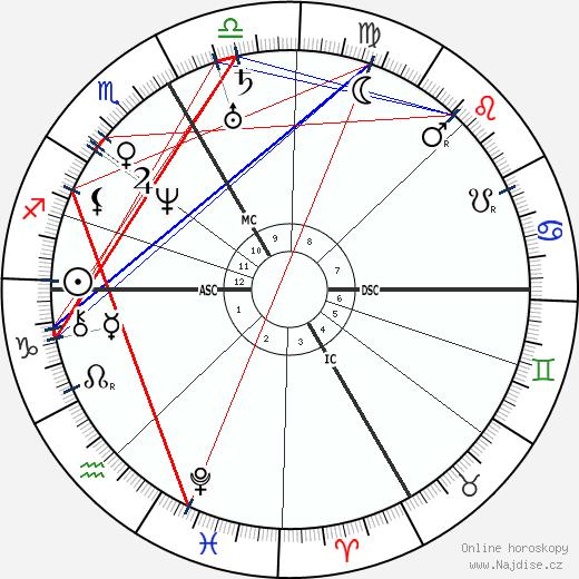 Pierre Chassaignac wikipedie wiki 2017, 2018 horoskop