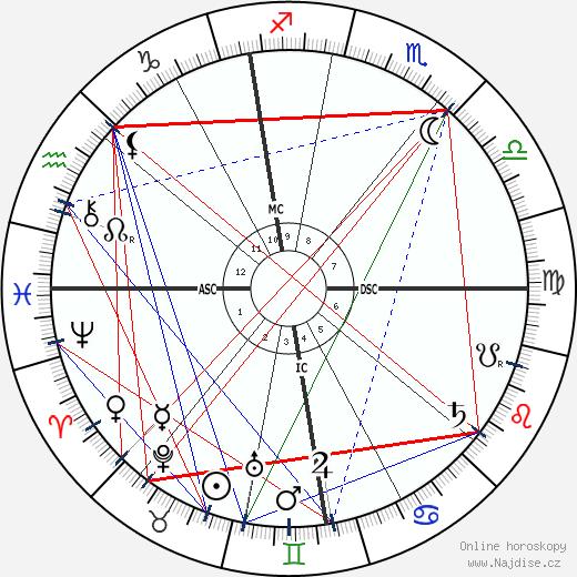 Pierre Curie wikipedie wiki 2018, 2019 horoskop