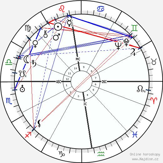 Pierre Dac wikipedie wiki 2018, 2019 horoskop