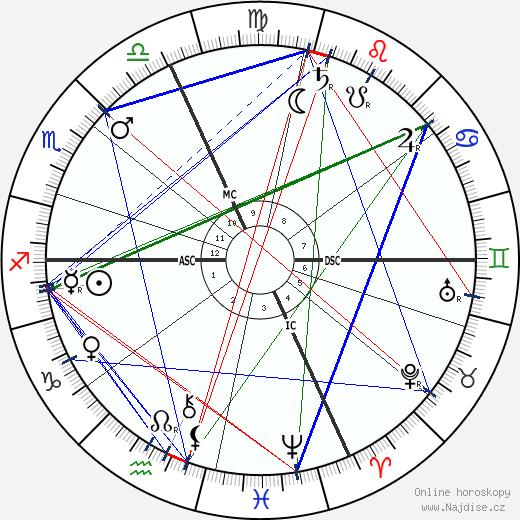Pierre de Nolhac wikipedie wiki 2019, 2020 horoskop