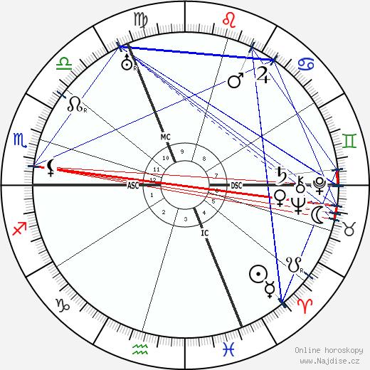 Pierre Dumont wikipedie wiki 2019, 2020 horoskop