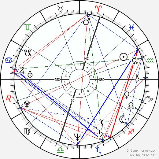 Pierre Durand wikipedie wiki 2019, 2020 horoskop