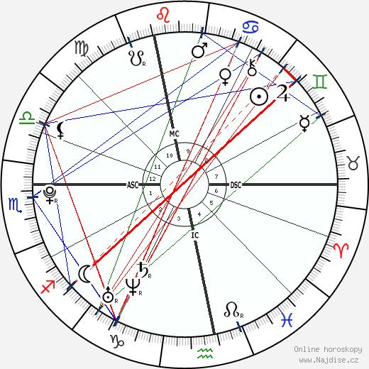 Pierre-Emerick Aubameyang wikipedie wiki 2019, 2020 horoskop
