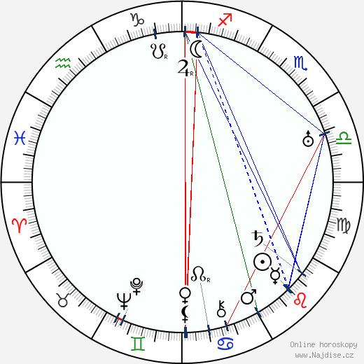 Pierre Finaly wikipedie wiki 2018, 2019 horoskop