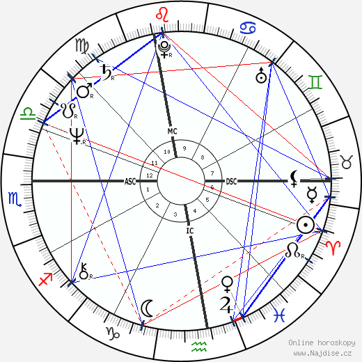 Pierre Gagnaire wikipedie wiki 2018, 2019 horoskop