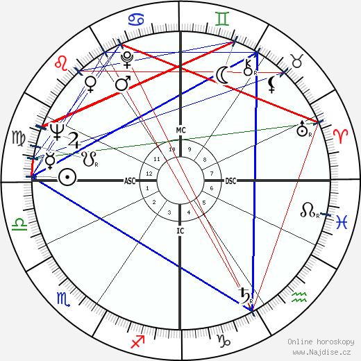 Pierre Jourdan wikipedie wiki 2018, 2019 horoskop
