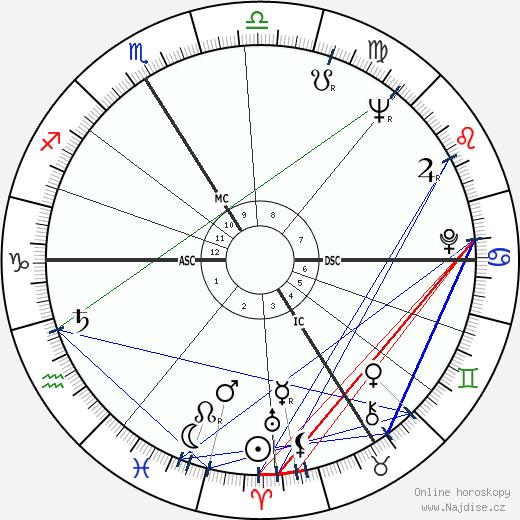 Pierre Lacotte wikipedie wiki 2018, 2019 horoskop