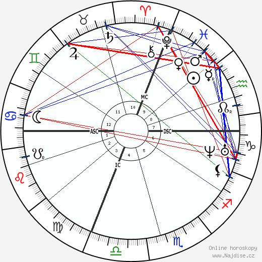 Pierre Laffitte wikipedie wiki 2020, 2021 horoskop