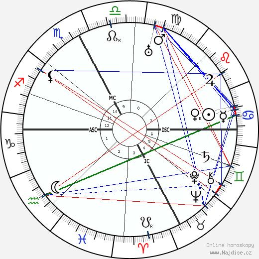 Pierre Larquey wikipedie wiki 2018, 2019 horoskop