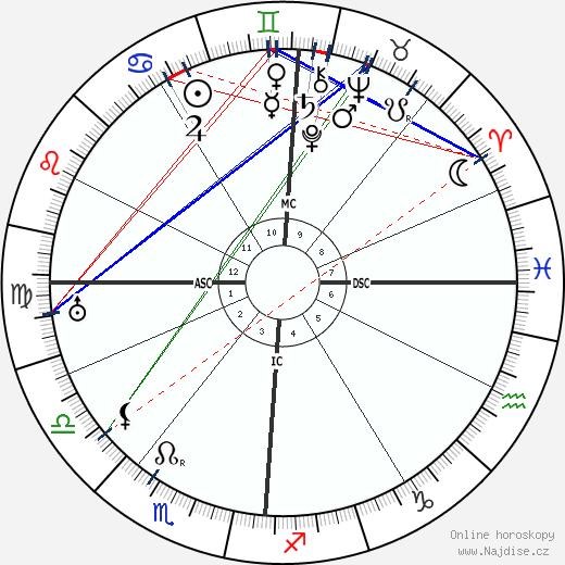 Pierre Laval wikipedie wiki 2019, 2020 horoskop