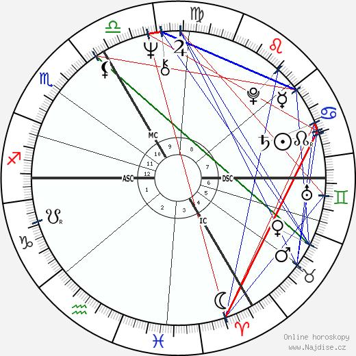 Pierre Lescure wikipedie wiki 2018, 2019 horoskop