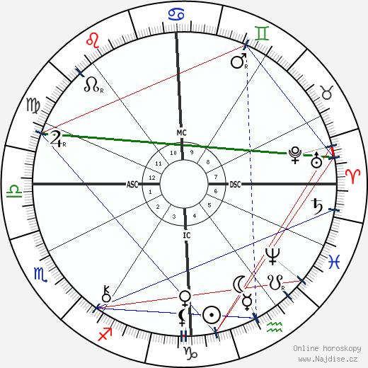 Pierre Loti wikipedie wiki 2019, 2020 horoskop