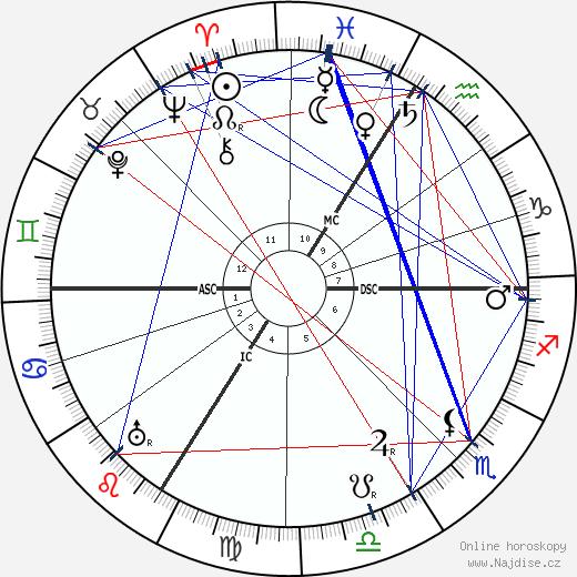 Pierre Monteaux wikipedie wiki 2019, 2020 horoskop