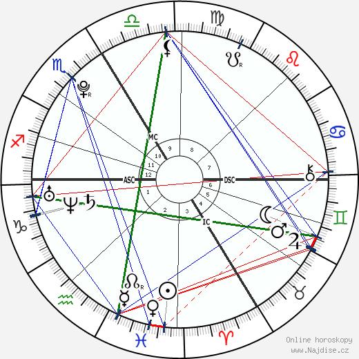 Pierre Niney wikipedie wiki 2017, 2018 horoskop