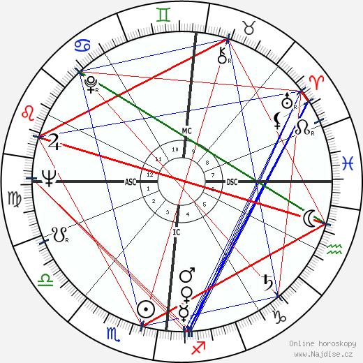 Pierre Nora wikipedie wiki 2019, 2020 horoskop