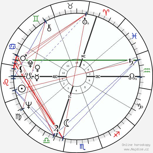 Pierre Richard wikipedie wiki 2018, 2019 horoskop