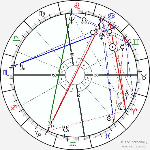 Pierre Salinger wikipedie wiki 2018, 2019 horoskop