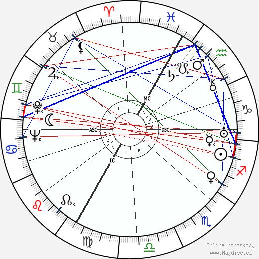 Pierre Tal Coat wikipedie wiki 2020, 2021 horoskop