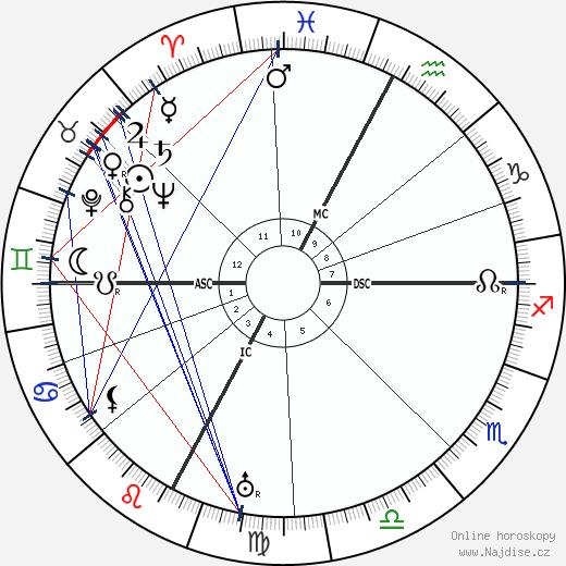 Pierre Teilhard De Chardin wikipedie wiki 2018, 2019 horoskop