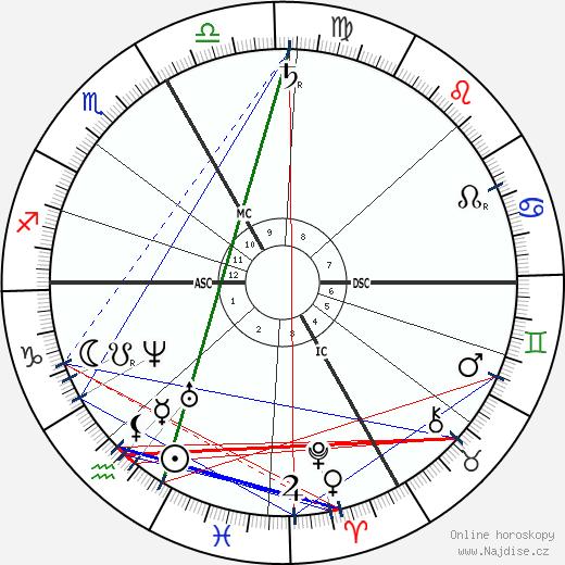 Pierrette Favart wikipedie wiki 2019, 2020 horoskop