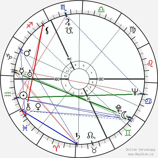 Pietro Buscaglia wikipedie wiki 2017, 2018 horoskop