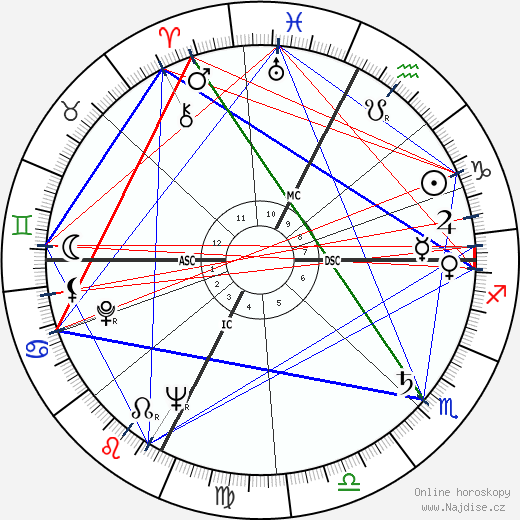 Pietro Pacciani wikipedie wiki 2018, 2019 horoskop