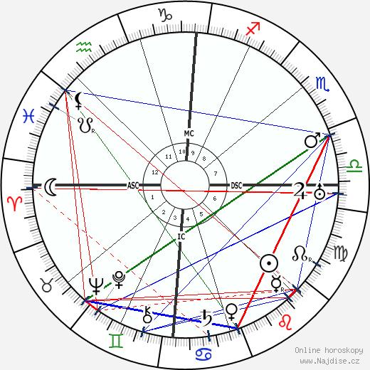 Pietro Ubaldi wikipedie wiki 2017, 2018 horoskop