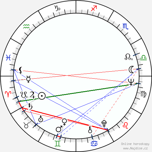 Pilar Miró wikipedie wiki 2019, 2020 horoskop