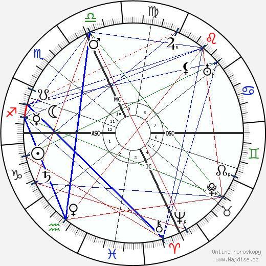 Pio Baroja wikipedie wiki 2017, 2018 horoskop