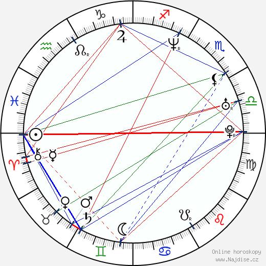 Piotr Adamczyk wikipedie wiki 2020, 2021 horoskop
