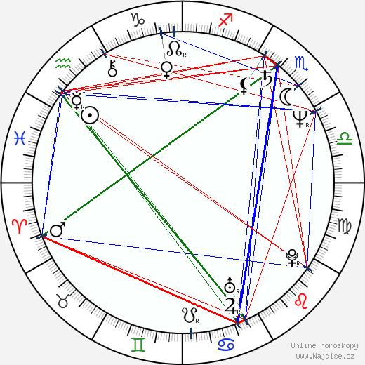 Piotr Machalica wikipedie wiki 2019, 2020 horoskop