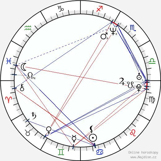 Piotr Wereśniak wikipedie wiki 2019, 2020 horoskop