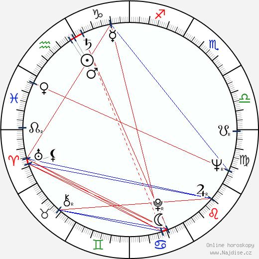 Piper Laurie wikipedie wiki 2019, 2020 horoskop