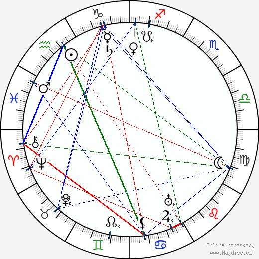 Pjotr Čardynin wikipedie wiki 2017, 2018 horoskop