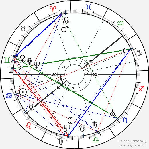 Pjotr Leonidovič Kapica wikipedie wiki 2019, 2020 horoskop