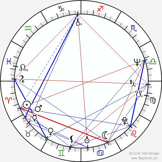Pjotr Mamonov wikipedie wiki 2017, 2018 horoskop