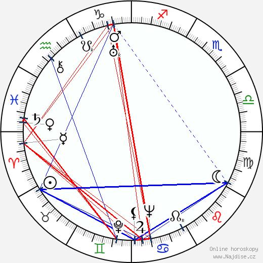 Pjotr Nikolajevič Nosov wikipedie wiki 2018, 2019 horoskop