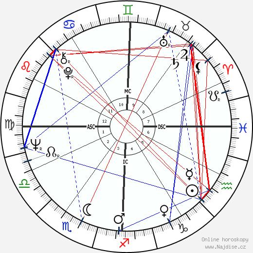 Plácido Domingo wikipedie wiki 2020, 2021 horoskop