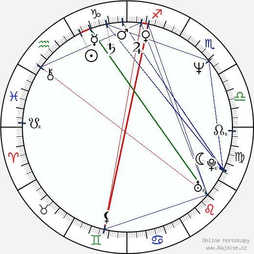 Plamen Zahov wikipedie wiki 2018, 2019 horoskop