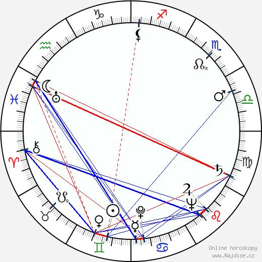 Poldo Bendandi wikipedie wiki 2019, 2020 horoskop