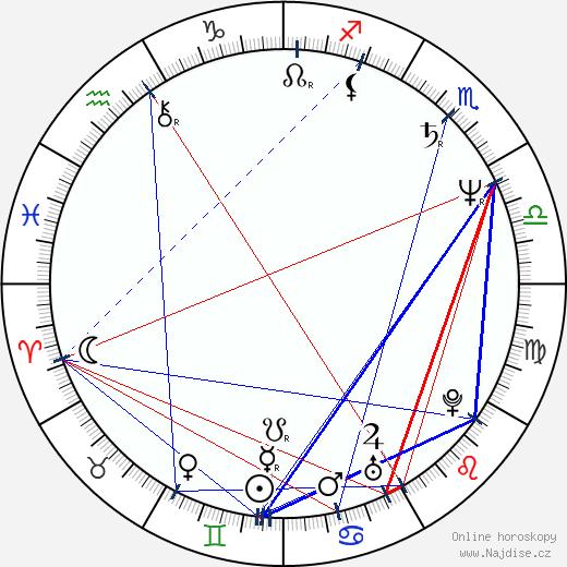 Polly Draper wikipedie wiki 2018, 2019 horoskop