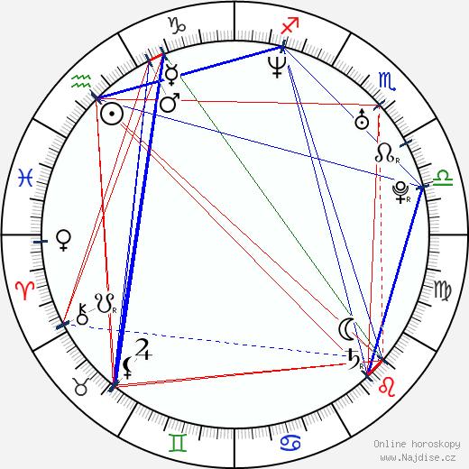 Pooja Kumar wikipedie wiki 2019, 2020 horoskop