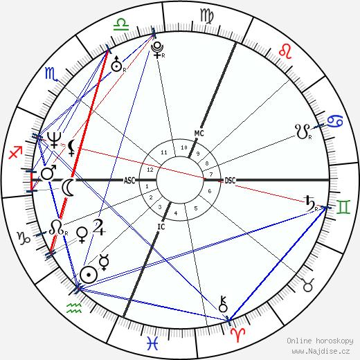Portia de Rossi wikipedie wiki 2017, 2018 horoskop