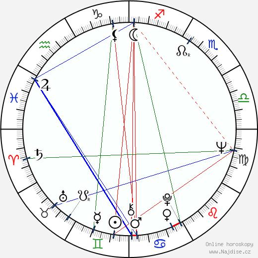 Přemek Podlaha wikipedie wiki 2019, 2020 horoskop